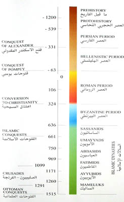 Cronologia dos Impérios da Antiguidade